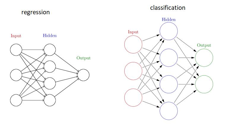 Regression vs Classification